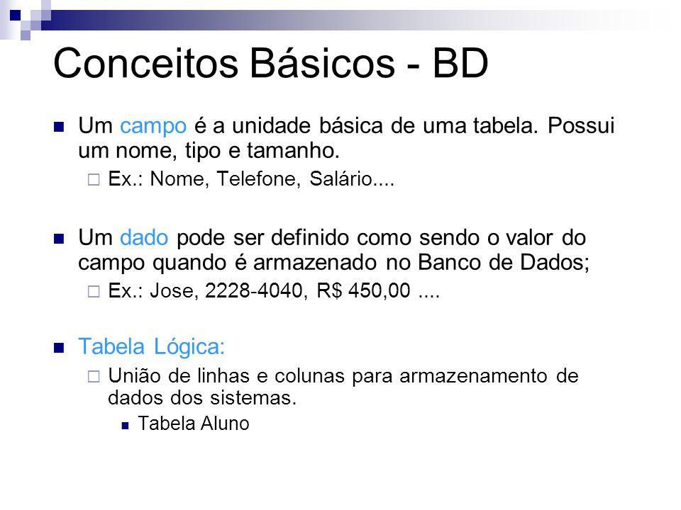 Conceitos Básicos - BD Um campo é a unidade básica de uma tabela. Possui um nome, tipo e tamanho. Ex.: Nome, Telefone, Salário....