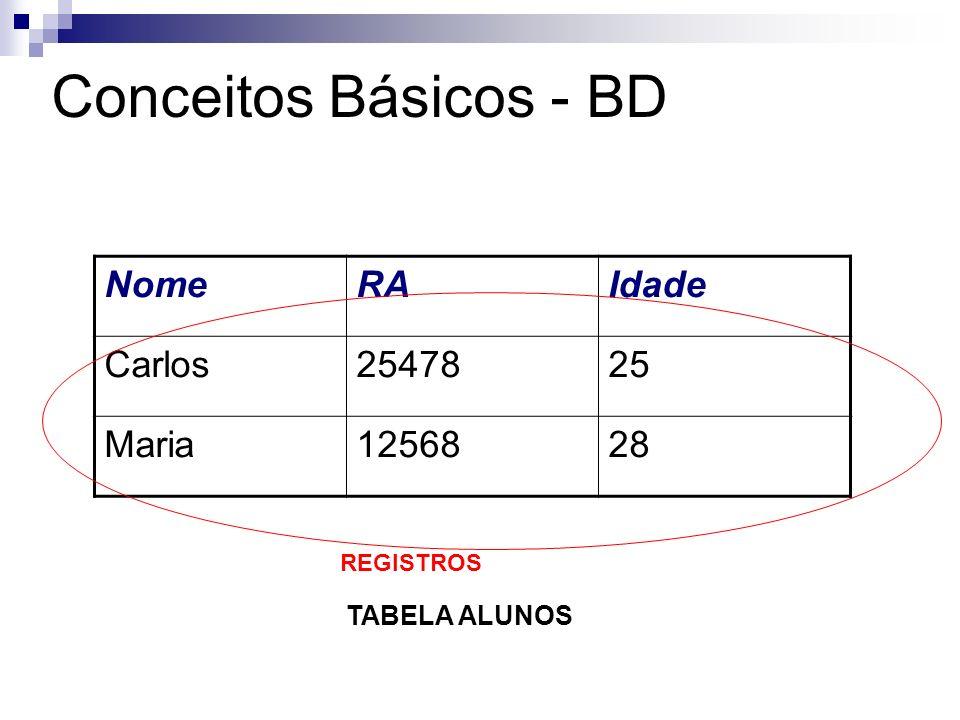 Conceitos Básicos - BD Nome RA Idade Carlos 25478 25 Maria 12568 28