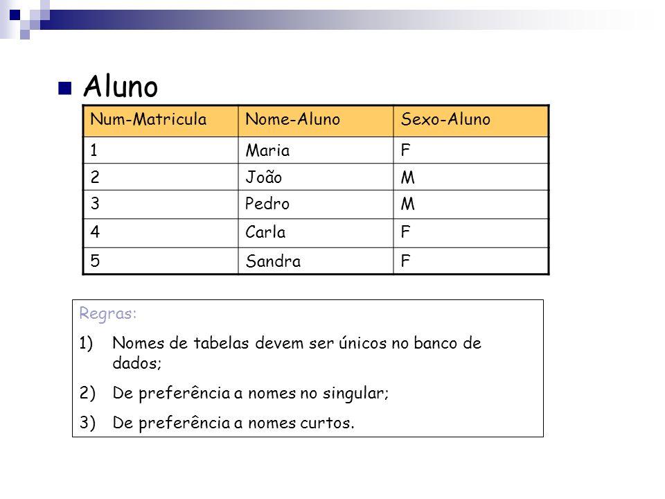 Aluno Num-Matricula Nome-Aluno Sexo-Aluno 1 Maria F 2 João M 3 Pedro 4
