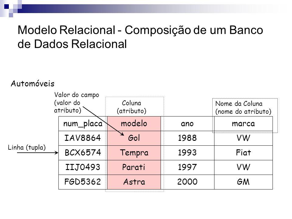 Modelo Relacional - Composição de um Banco de Dados Relacional