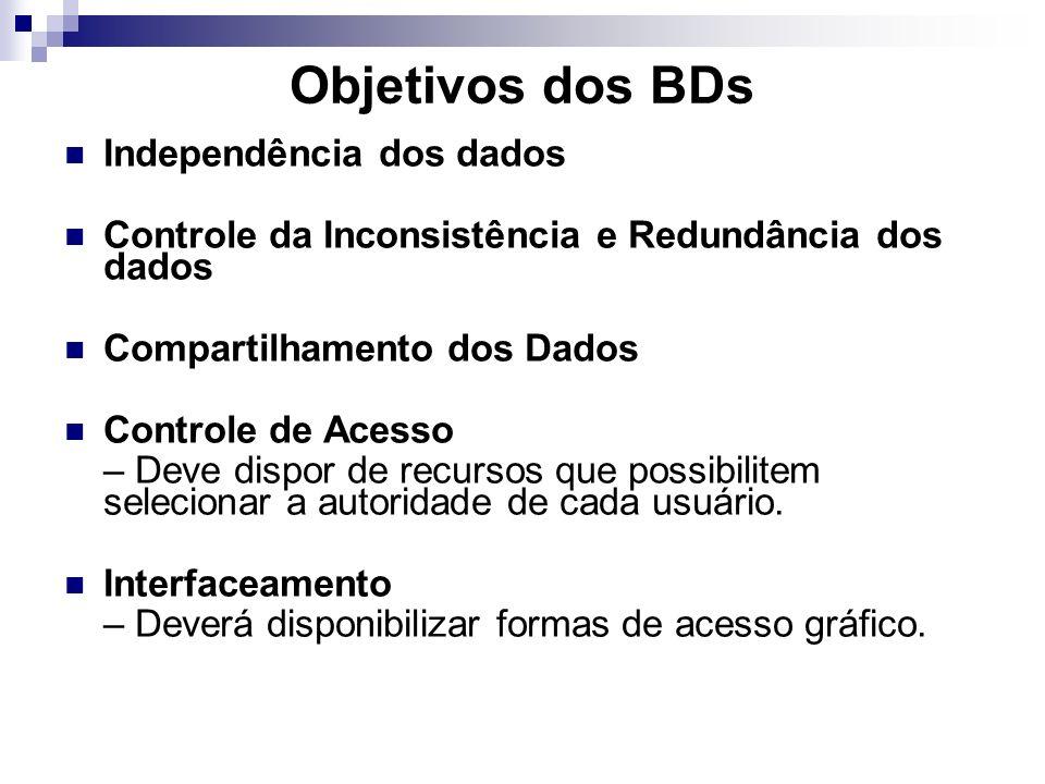 Objetivos dos BDs Independência dos dados