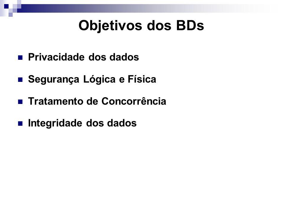 Objetivos dos BDs Privacidade dos dados Segurança Lógica e Física