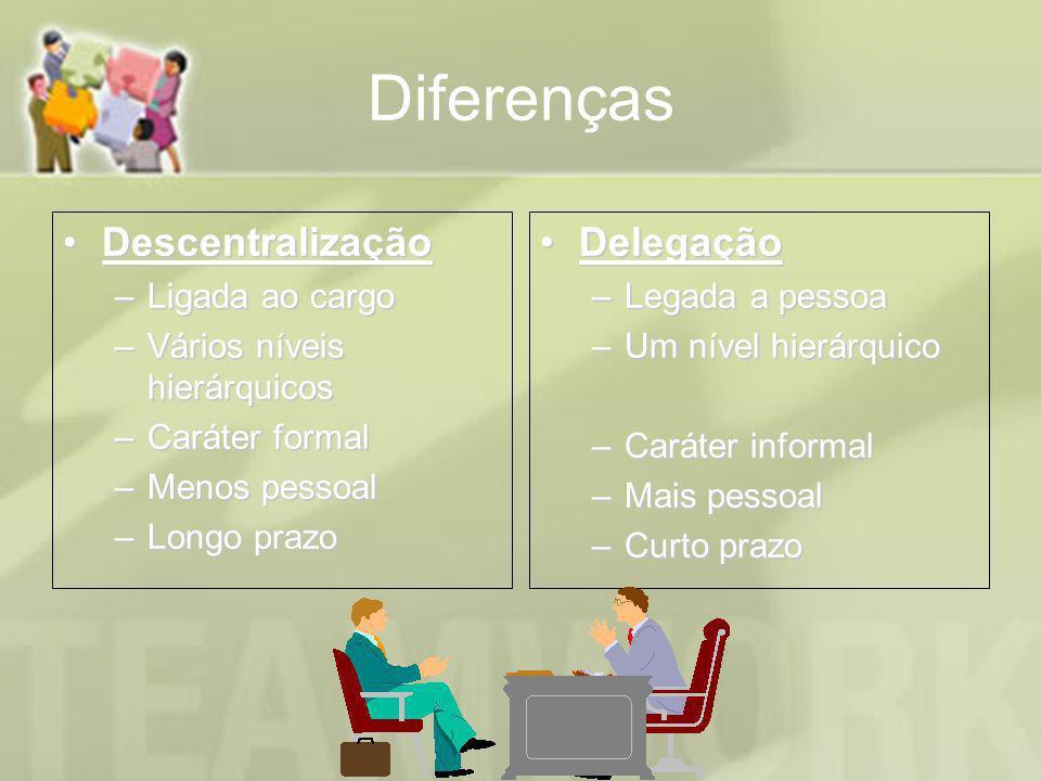 Diferenças Descentralização Delegação Ligada ao cargo