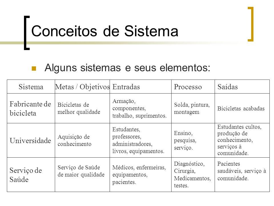 Conceitos de Sistema Alguns sistemas e seus elementos: Sistema
