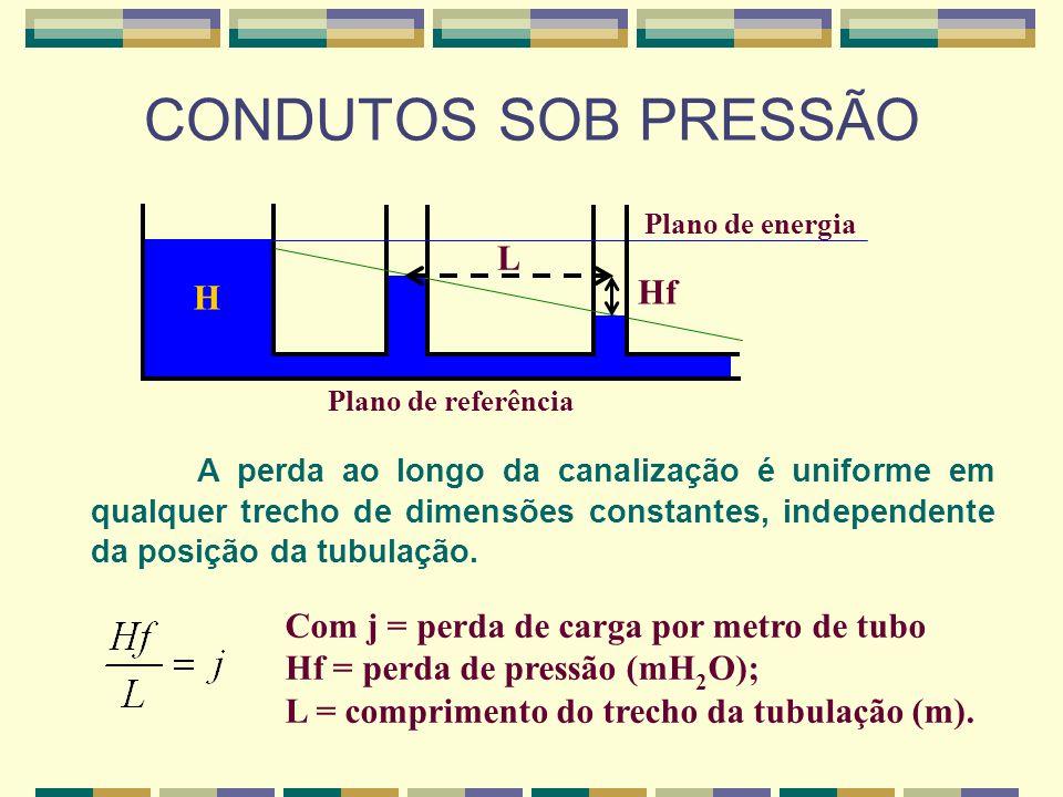 CONDUTOS SOB PRESSÃO Plano de energia. L. H. Hf. Plano de referência.