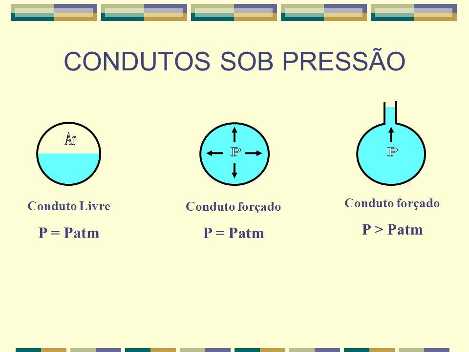 CONDUTOS SOB PRESSÃO Ar P P P > Patm P = Patm P = Patm