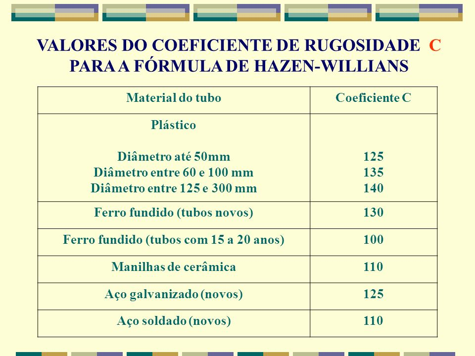 VALORES DO COEFICIENTE DE RUGOSIDADE C PARA A FÓRMULA DE HAZEN-WILLIANS