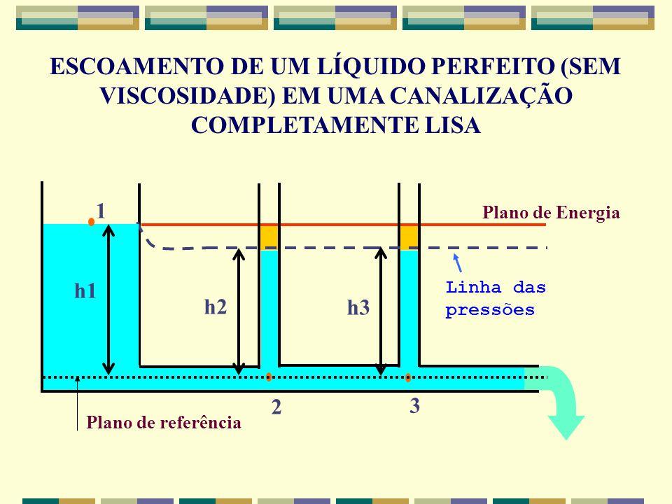ESCOAMENTO DE UM LÍQUIDO PERFEITO (SEM VISCOSIDADE) EM UMA CANALIZAÇÃO COMPLETAMENTE LISA
