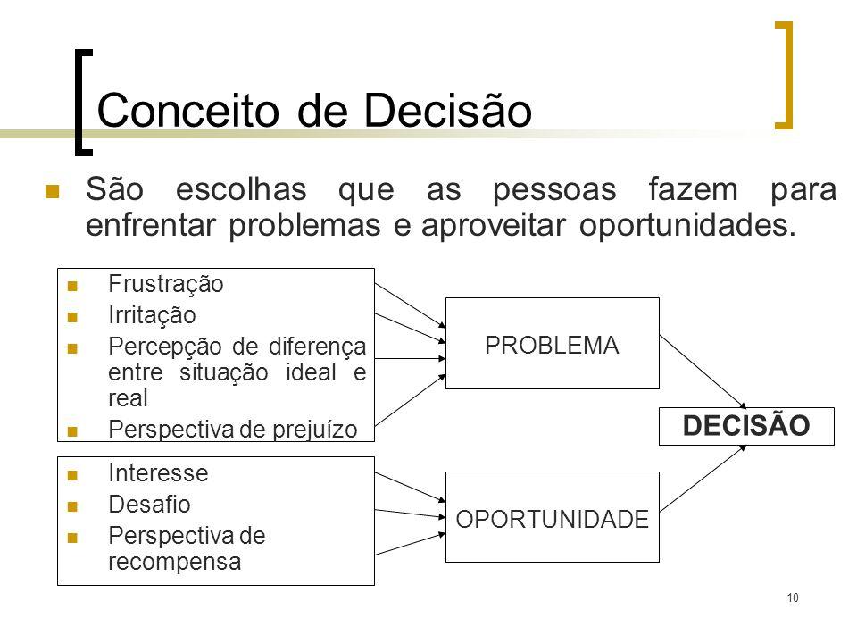 Conceito de Decisão São escolhas que as pessoas fazem para enfrentar problemas e aproveitar oportunidades.