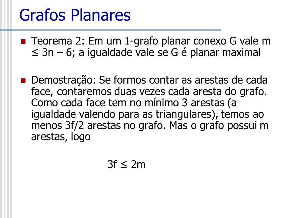 Grafos PlanaresTeorema 2: Em um 1-grafo planar conexo G vale m ≤ 3n – 6; a igualdade vale se G é planar maximal.