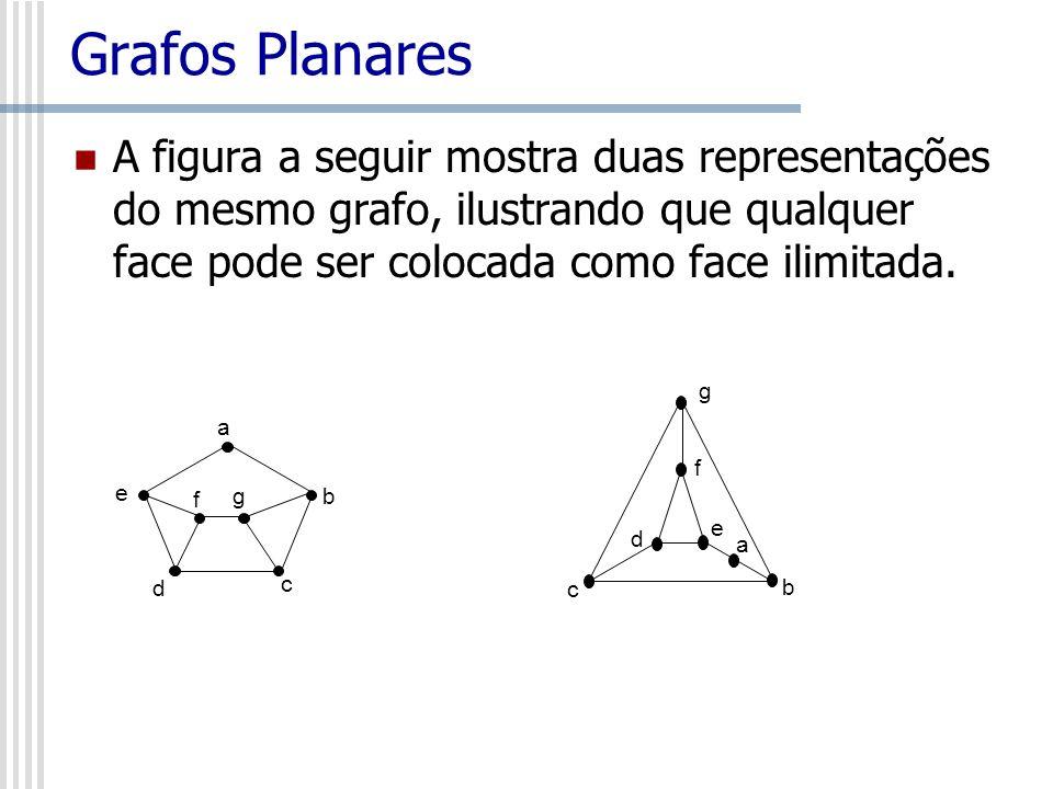 Grafos Planares A figura a seguir mostra duas representações do mesmo grafo, ilustrando que qualquer face pode ser colocada como face ilimitada.