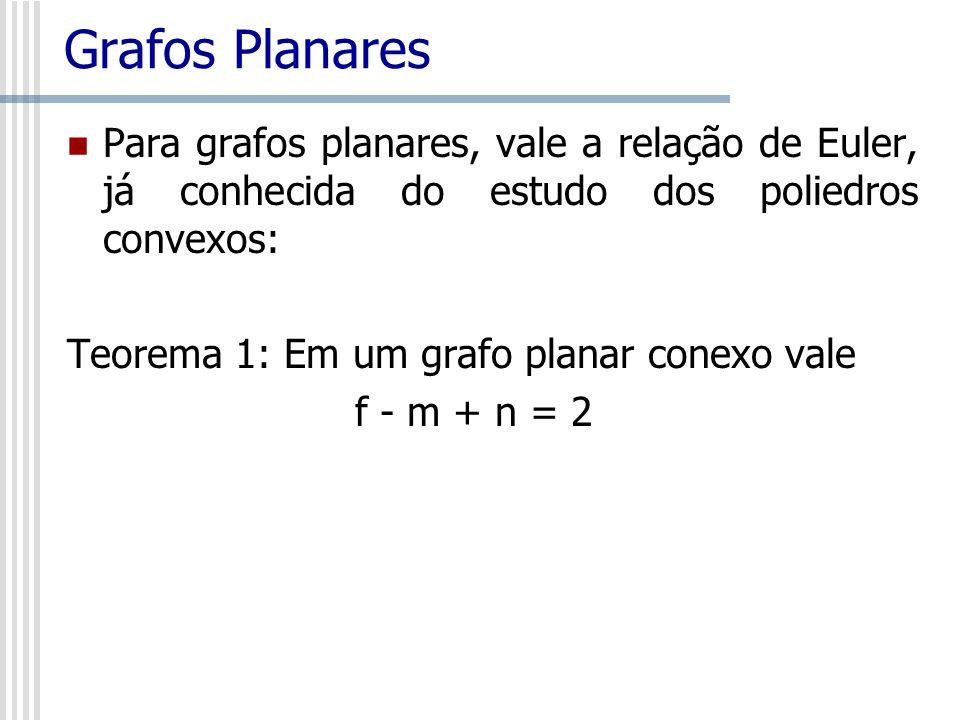 Grafos PlanaresPara grafos planares, vale a relação de Euler, já conhecida do estudo dos poliedros convexos: