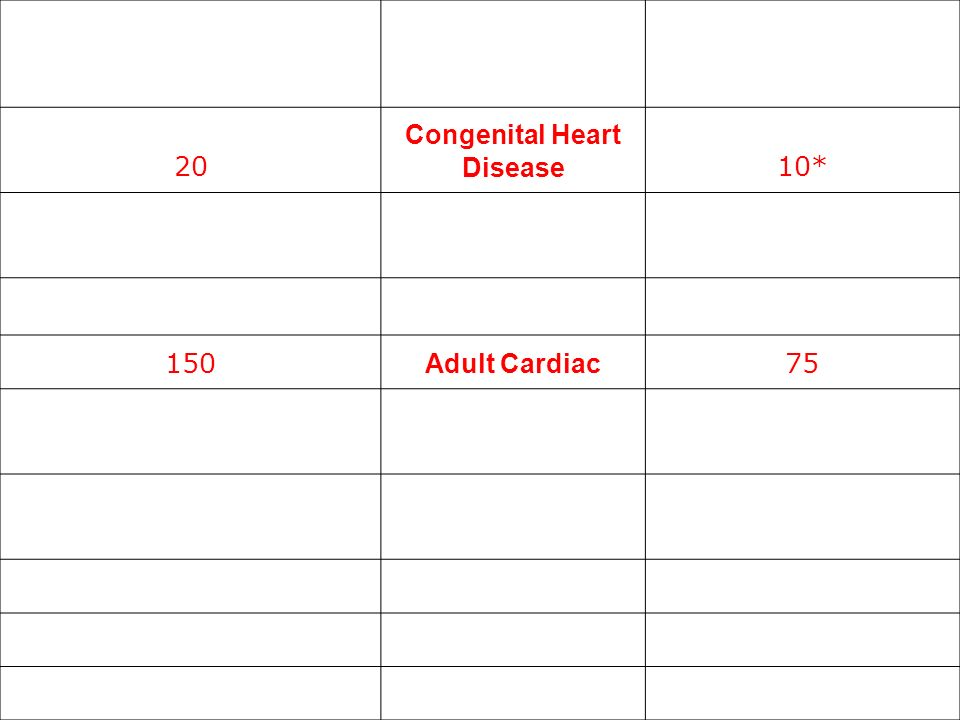 Requirements Congenital Heart Disease Adult Cardiac