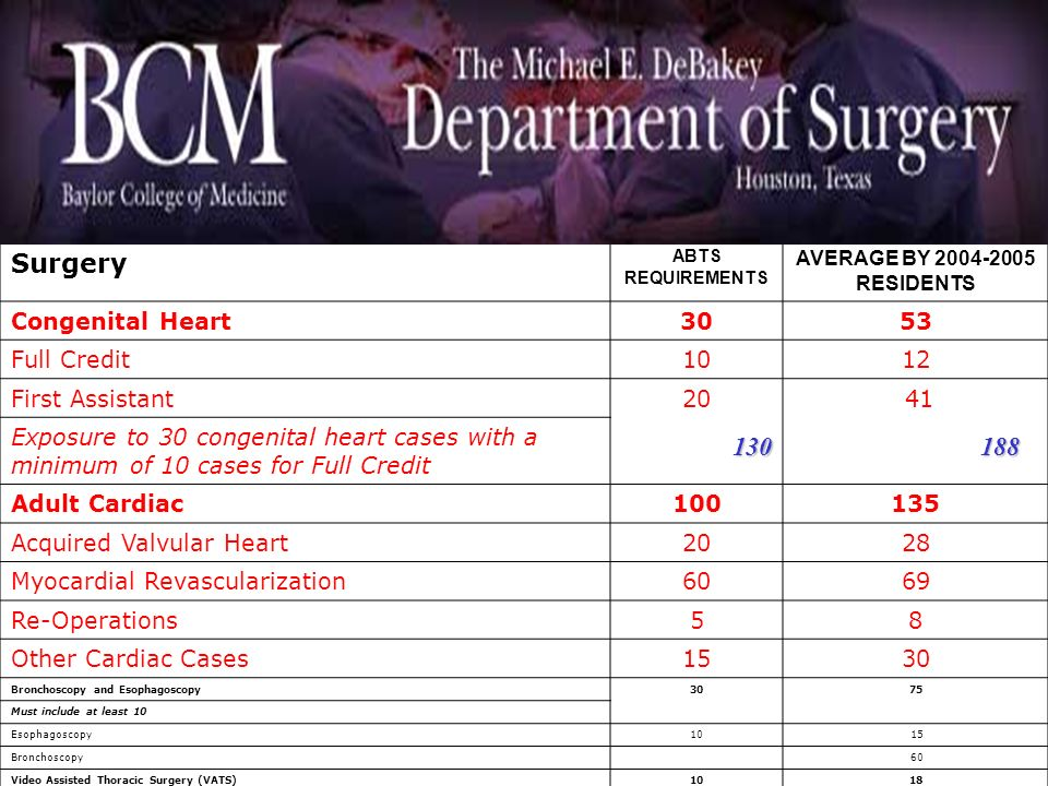Surgery 130 188 Congenital Heart 53 Full Credit 10 12 First Assistant