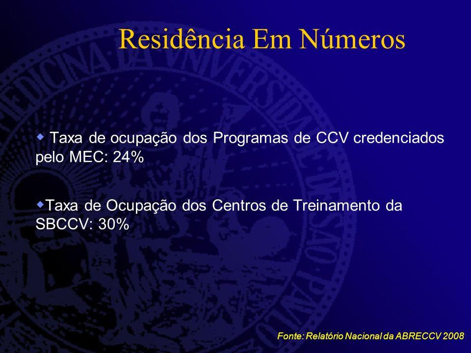 Residência Em Números Taxa de ocupação dos Programas de CCV credenciados pelo MEC: 24% Taxa de Ocupação dos Centros de Treinamento da SBCCV: 30%