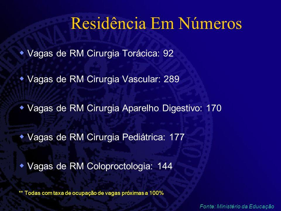 Residência Em Números Vagas de RM Cirurgia Torácica: 92