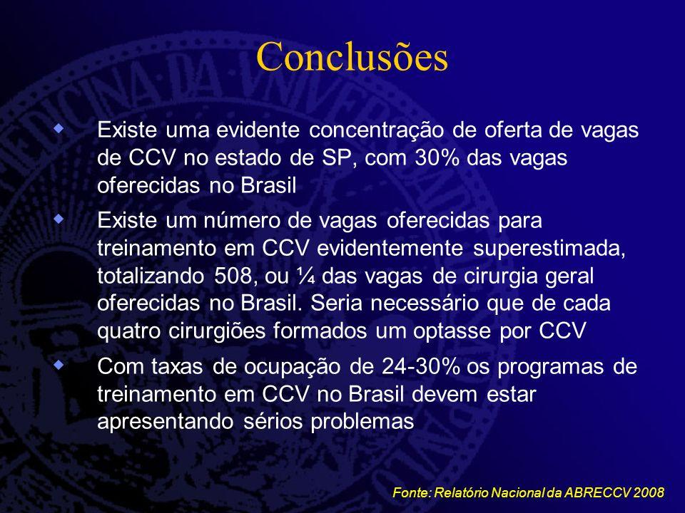 Conclusões Existe uma evidente concentração de oferta de vagas de CCV no estado de SP, com 30% das vagas oferecidas no Brasil.