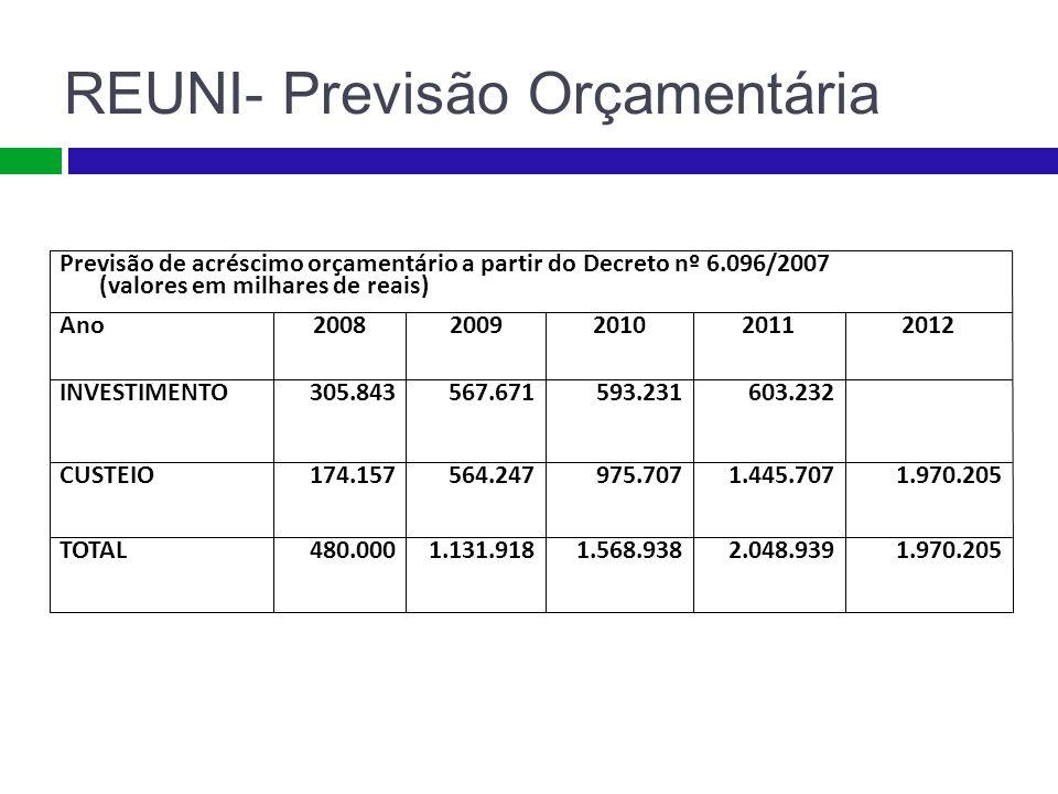 REUNI- Previsão Orçamentária