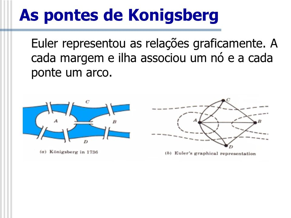 As pontes de Konigsberg