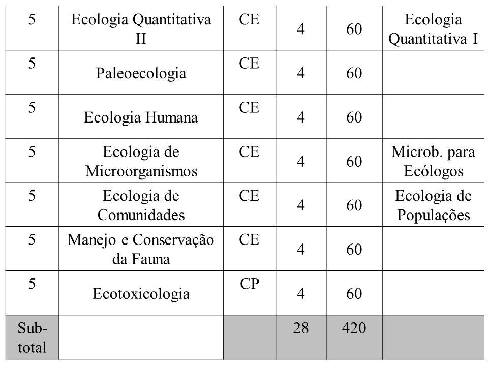 Ecologia Quantitativa II CE 4 60 Ecologia Quantitativa I Paleoecologia