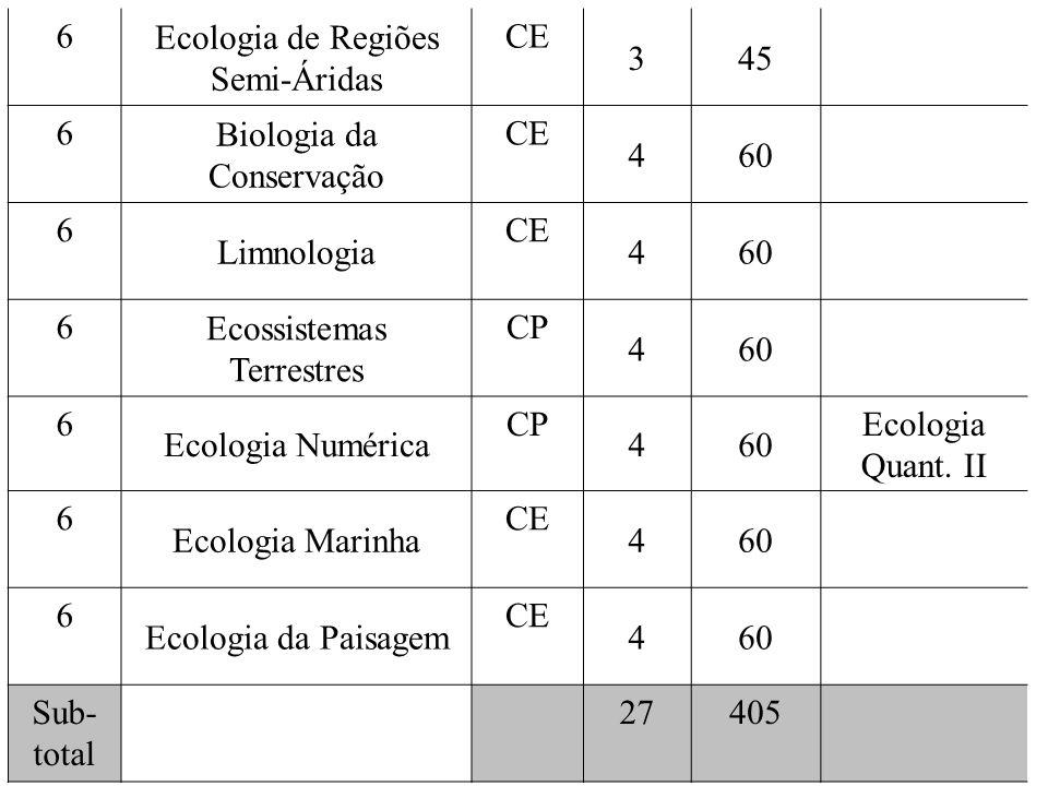 Ecologia de Regiões Semi-Áridas CE 3 45 Biologia da Conservação 4 60