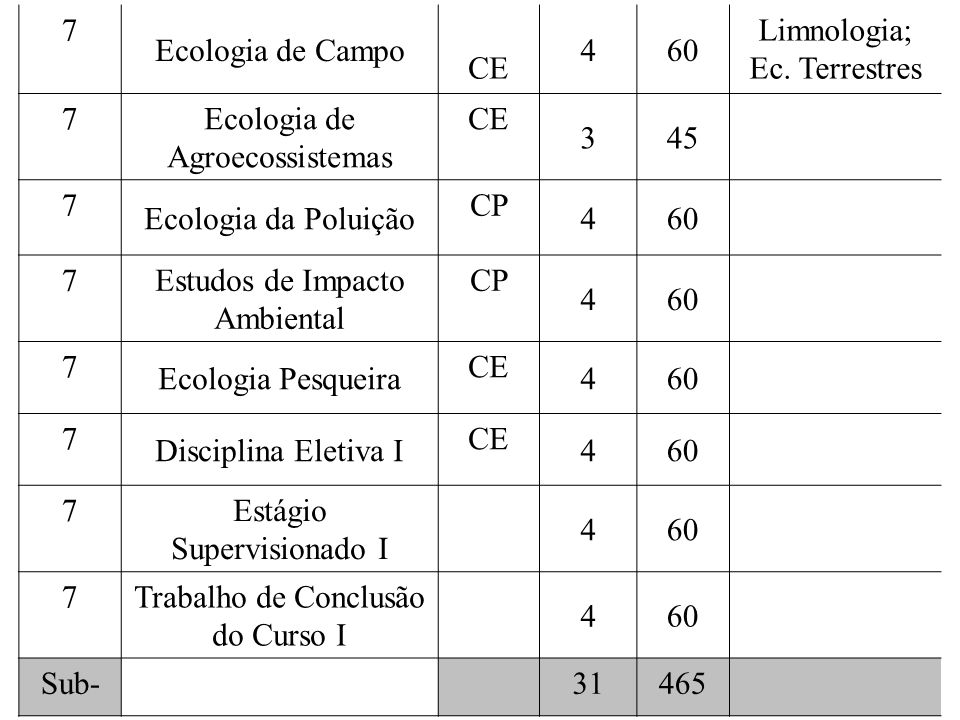 Limnologia; Ec. Terrestres Ecologia de Agroecossistemas 3 45