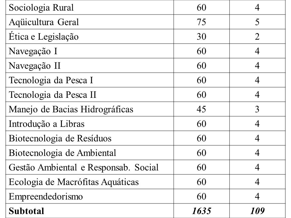 Sociologia Rural 60. 4. Aqüicultura Geral. 75. 5. Ética e Legislação. 30. 2. Navegação I. Navegação II.