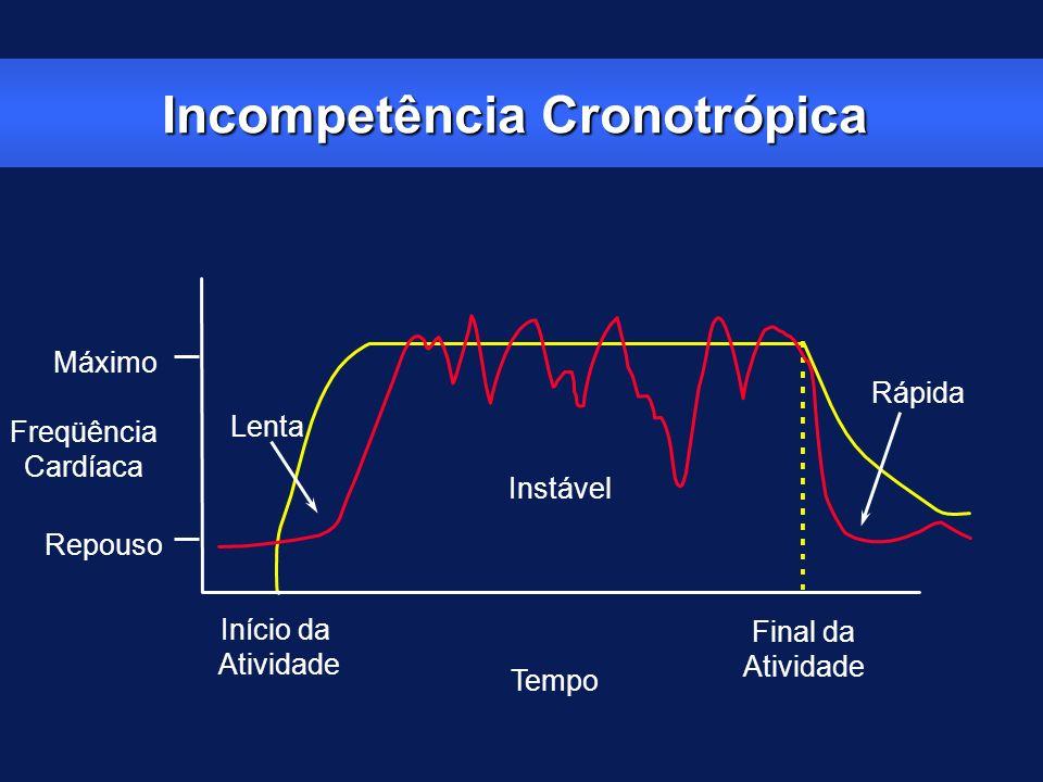 Incompetência Cronotrópica