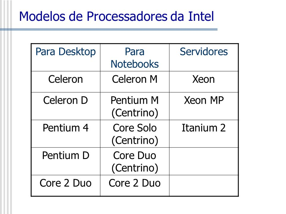 Modelos de Processadores da Intel