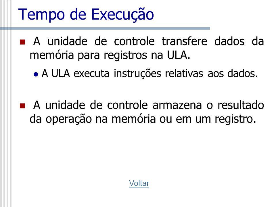 Tempo de Execução A unidade de controle transfere dados da memória para registros na ULA. A ULA executa instruções relativas aos dados.