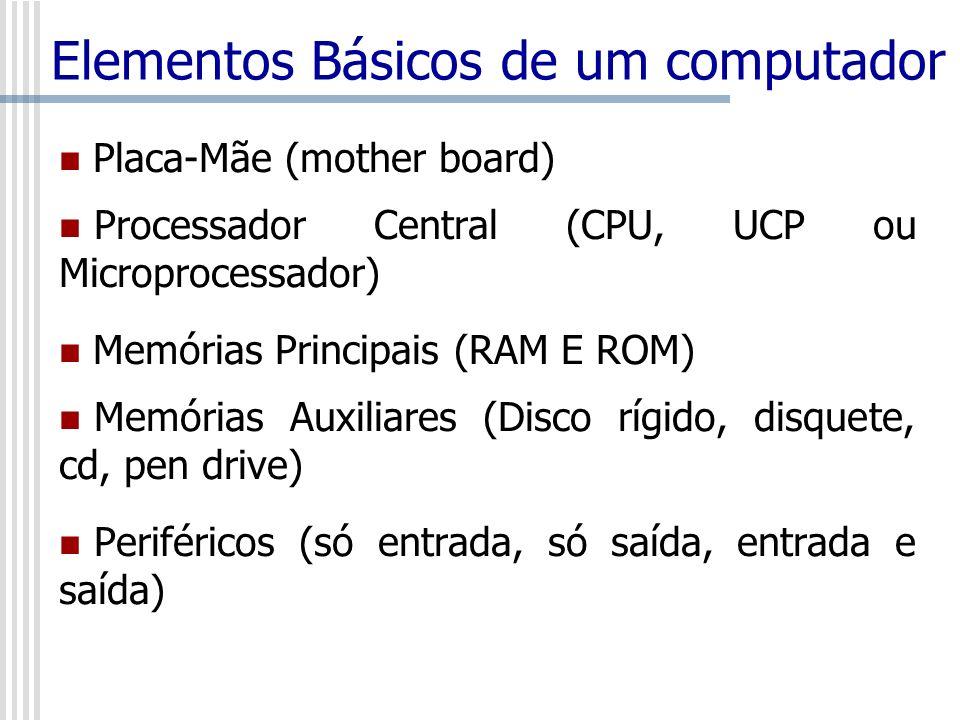 Elementos Básicos de um computador