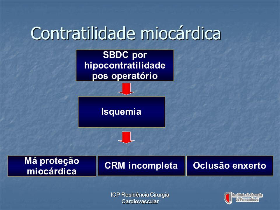 Contratilidade miocárdica