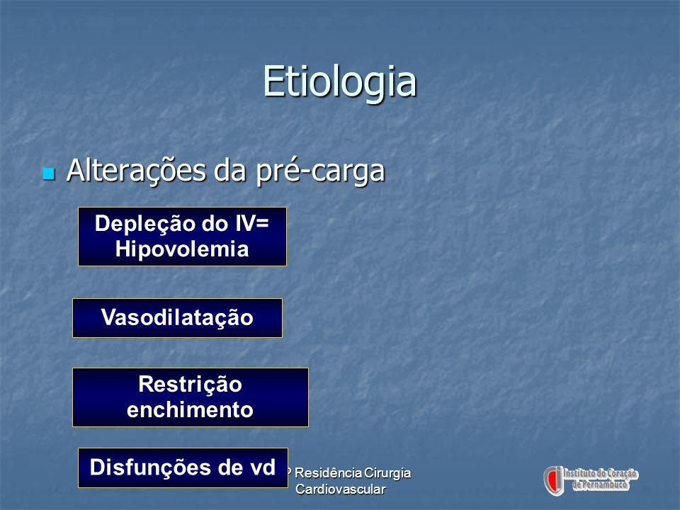 Depleção do IV= Hipovolemia