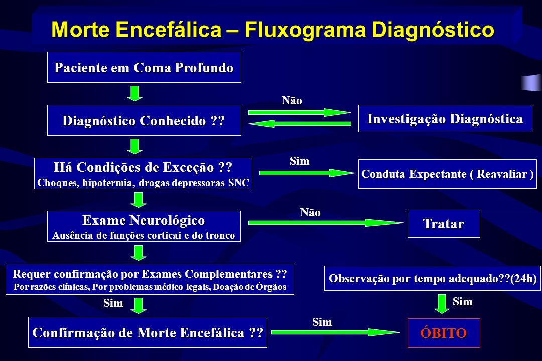 Morte Encefálica – Fluxograma Diagnóstico