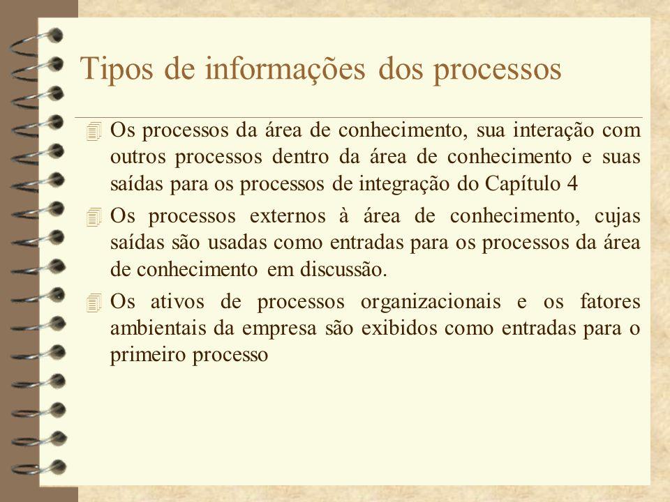 Tipos de informações dos processos