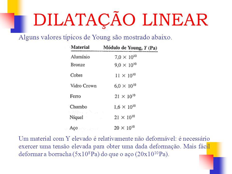 DILATAÇÃO LINEAR Alguns valores típicos de Young são mostrado abaixo.