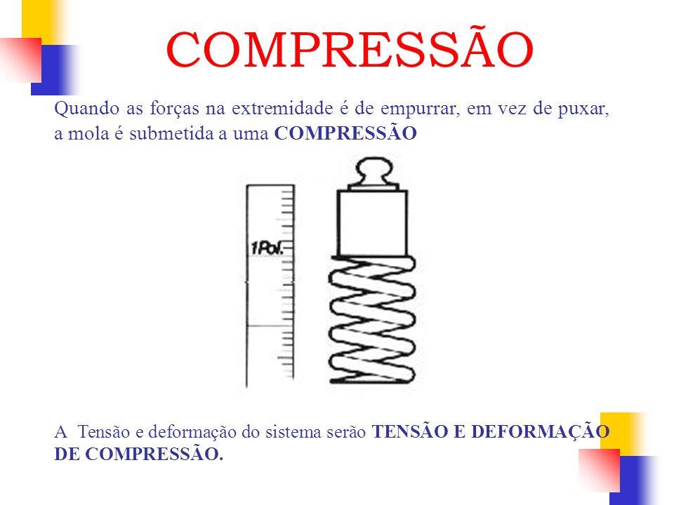 COMPRESSÃO Quando as forças na extremidade é de empurrar, em vez de puxar, a mola é submetida a uma COMPRESSÃO.