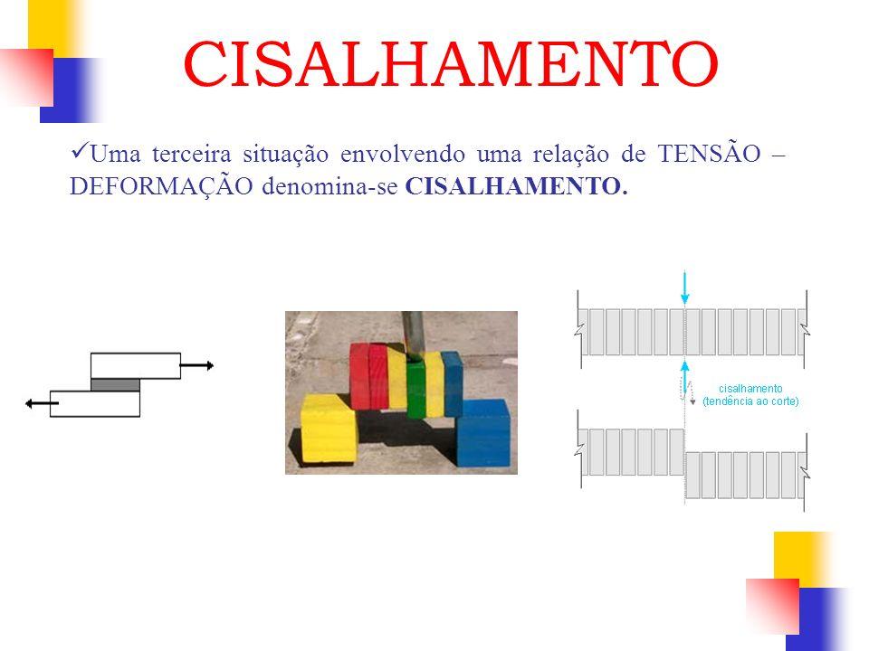 CISALHAMENTO Uma terceira situação envolvendo uma relação de TENSÃO – DEFORMAÇÃO denomina-se CISALHAMENTO.