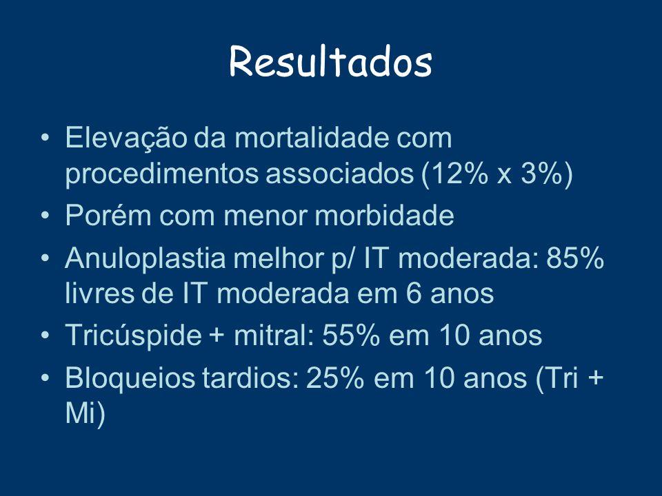 Resultados Elevação da mortalidade com procedimentos associados (12% x 3%) Porém com menor morbidade.