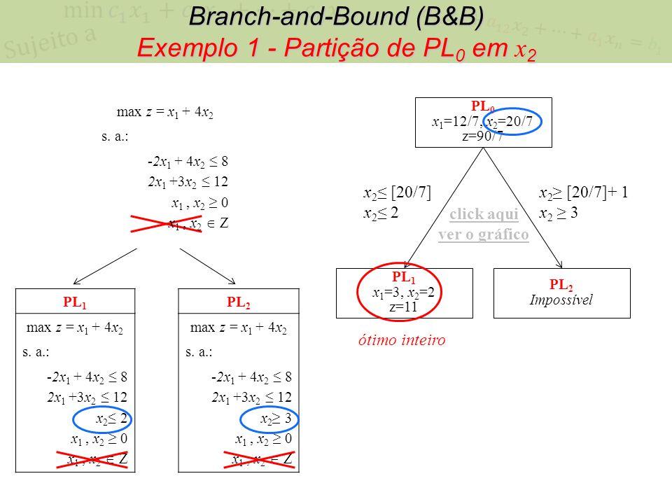 Branch-and-Bound (B&B) Exemplo 1 - Partição de PL0 em x2