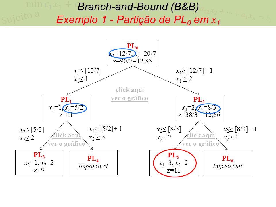 Branch-and-Bound (B&B) Exemplo 1 - Partição de PL0 em x1