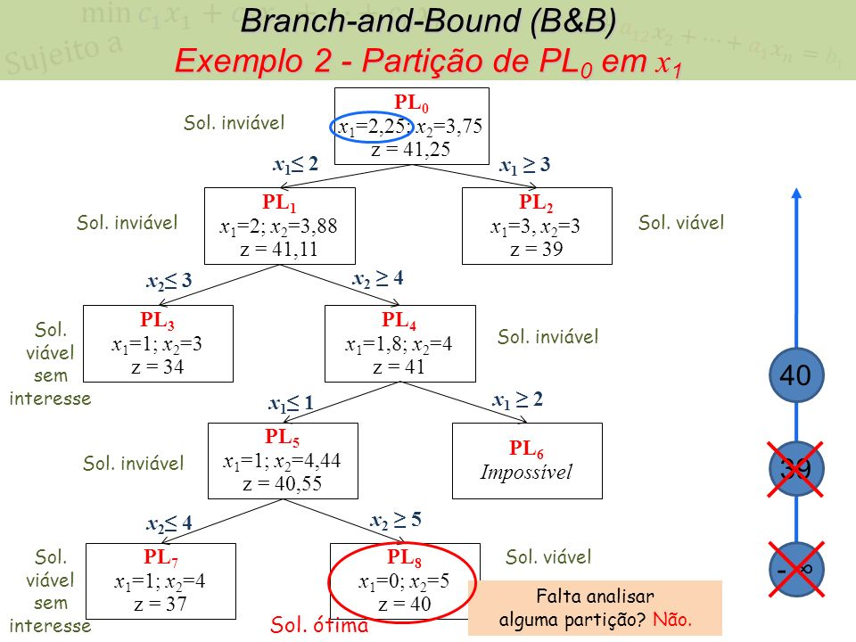 Branch-and-Bound (B&B) Exemplo 2 - Partição de PL0 em x1