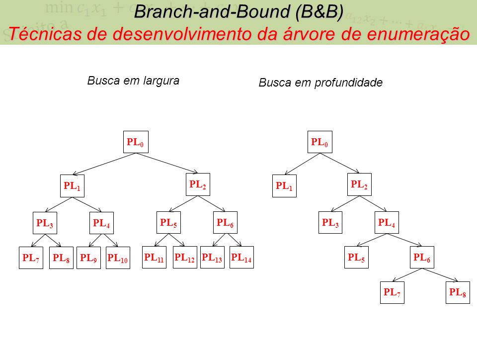 Branch-and-Bound (B&B)