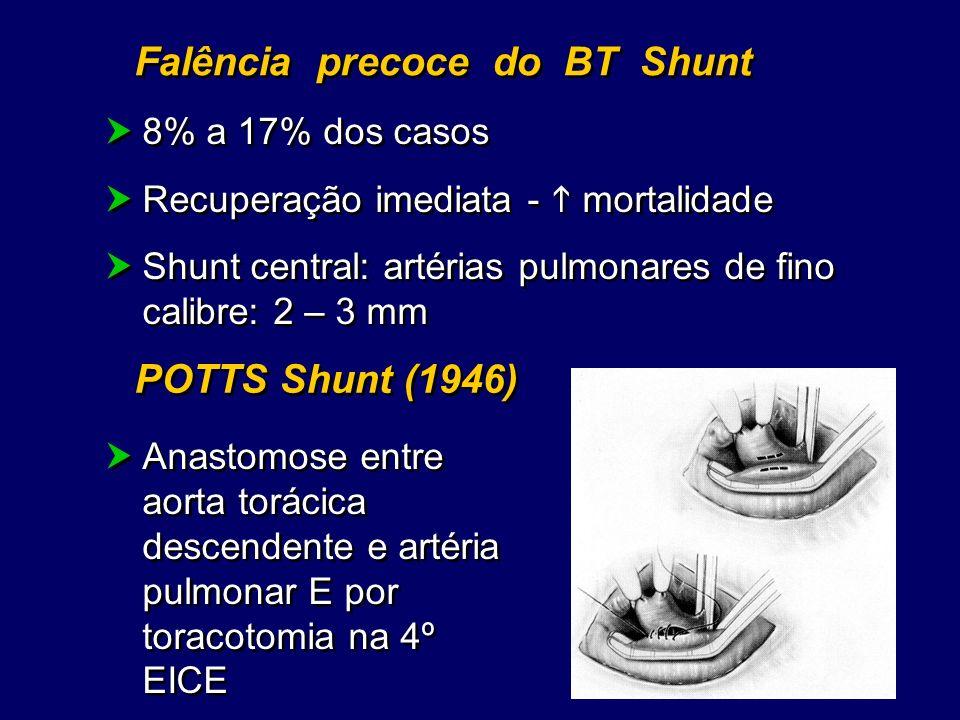 Falência precoce do BT Shunt