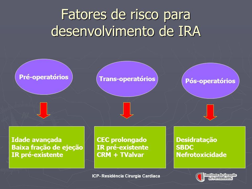 Fatores de risco para desenvolvimento de IRA