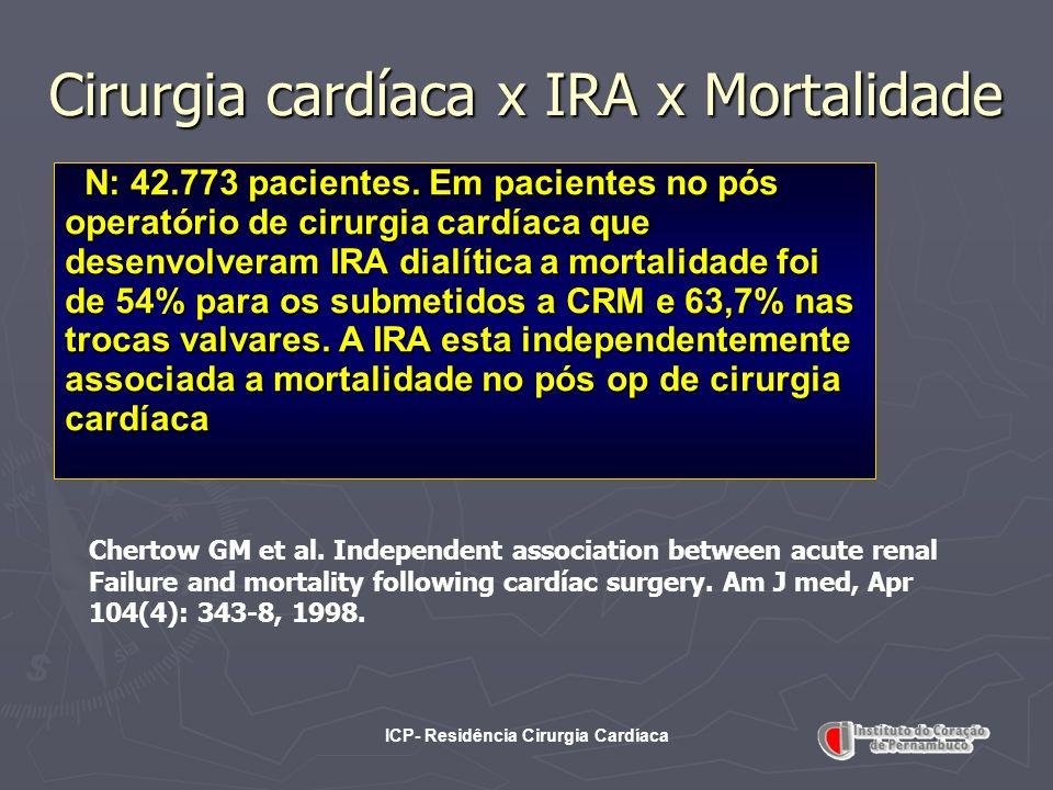 Cirurgia cardíaca x IRA x Mortalidade