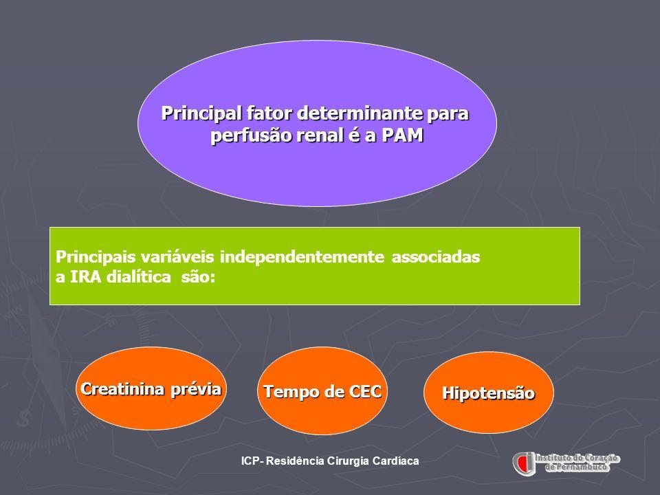 Principal fator determinante para ICP- Residência Cirurgia Cardíaca