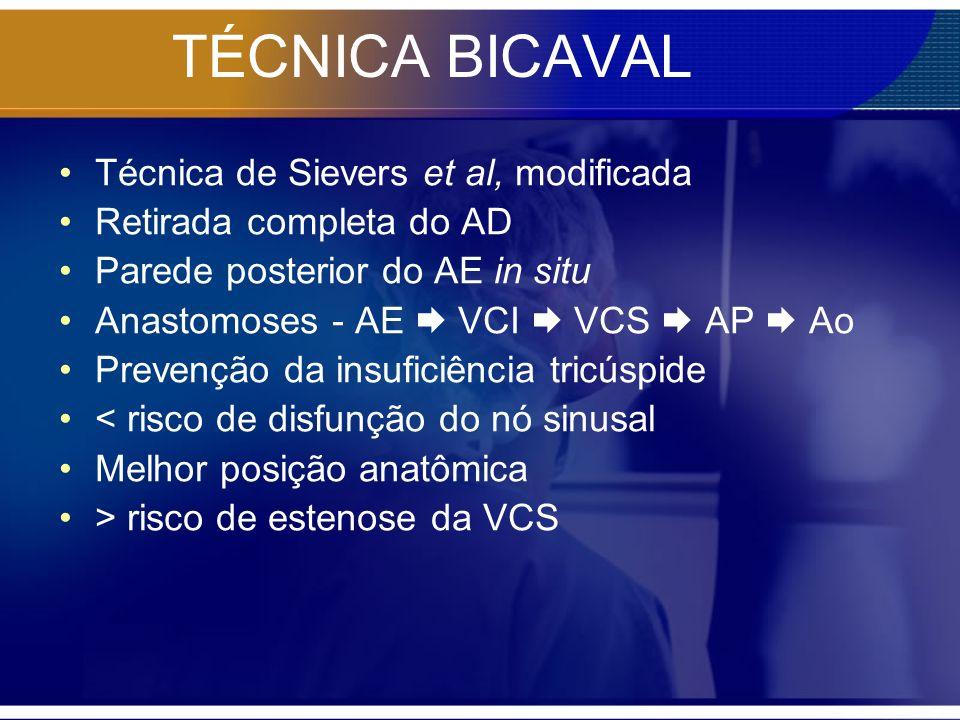 TÉCNICA BICAVAL Técnica de Sievers et al, modificada