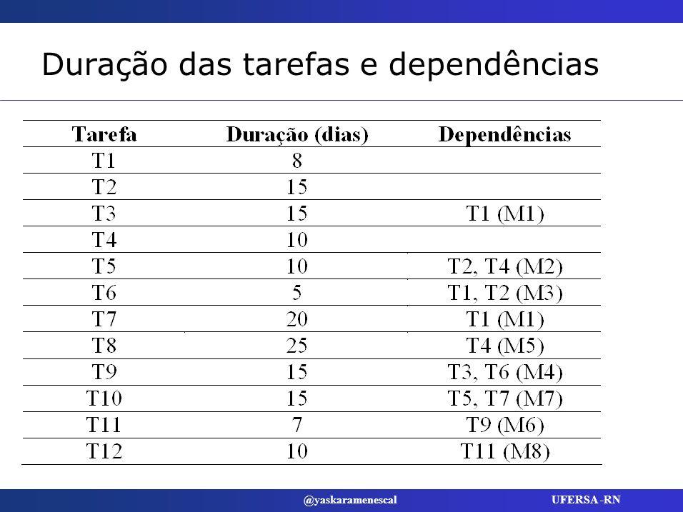 Duração das tarefas e dependências