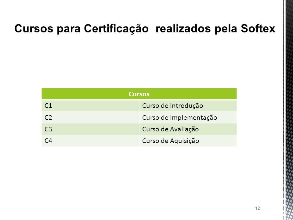 Cursos para Certificação realizados pela Softex